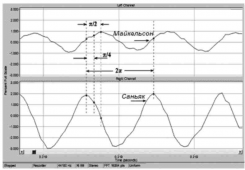 The distributed optical fibre system of registration of vibration-acoustic signals