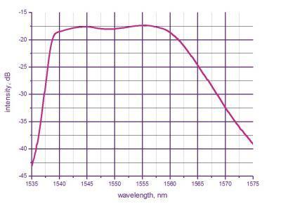 Выходной спектр ASE C-band