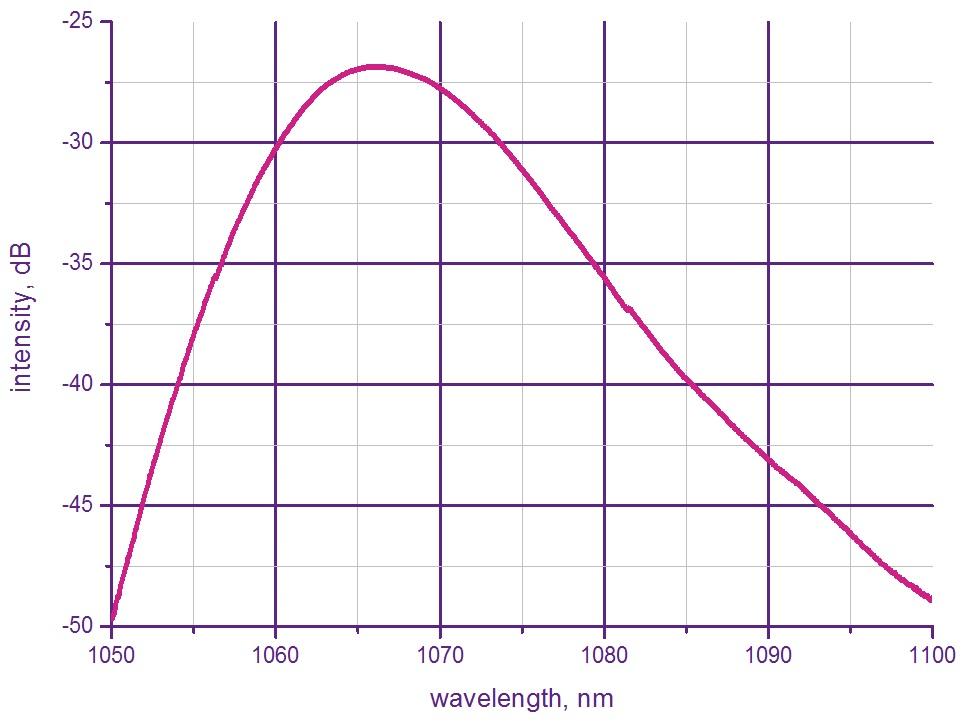Широкополосный источник света 1064 нм