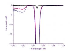 Fiber Laser Matched FBG pairs
