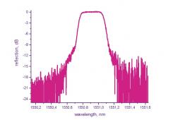 ВБР WDM ITU фильтры 100/200ГГЦ