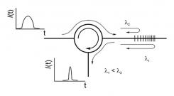 Волоконные брэгговские решетки для спектрального уплотнения каналов (DWDM - 100GHz)